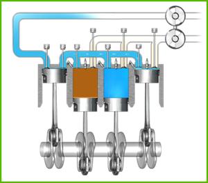scoderi moteur